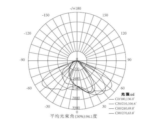 LED路灯光谱曲线图