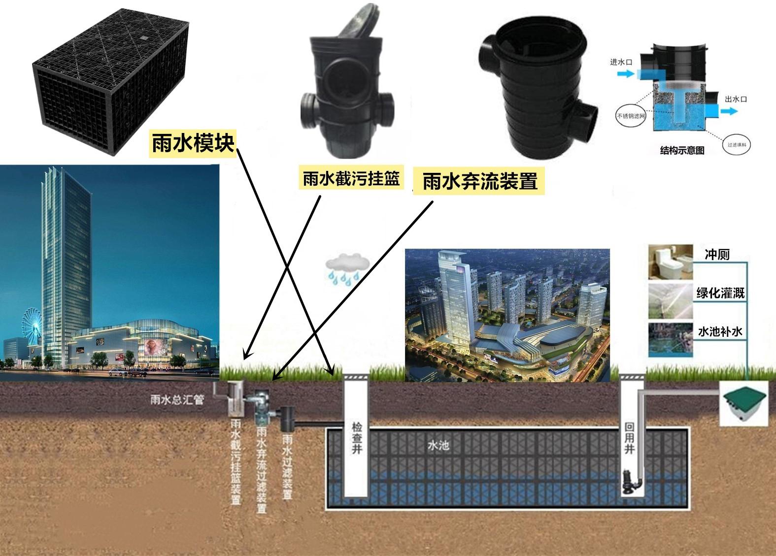 综合体商住雨水收集系统