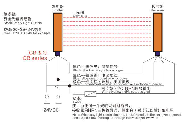 Optic Screen Sensor